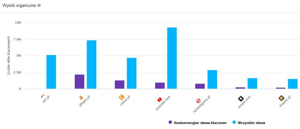 widoczność agregatorów ofert w wynikach wyszukiwania