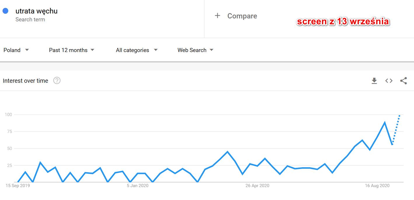 wykres google trends dla frazy utrata węchu