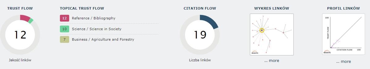 profil linków